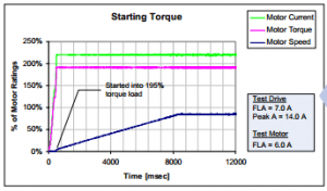 Exceptional Starting Torque